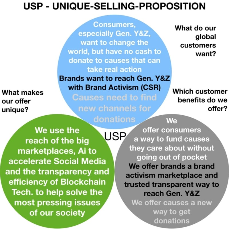 What do our global customers want? Consumers, especially Gen. Y&Z, want to change the world, but have no cash to donate to causes that can take real action Brands want to reach Gen. Y&Z with Brand Activism (CSR) Causes need to find new channels for donations Which customer benefits do we offer?We offer consumers a way to fund causes they care about without going out of pocket We offer brands a brand activism marketplace and trusted transparent way to reach Gen. Y&Z We offer causes a new way to get donations What makes our offer unique? We use the reach of the big marketplaces, Ai to accelerate Social Media and the transparency and efficiency of Blockchain Tech. to help solve the most pressing issues of our society