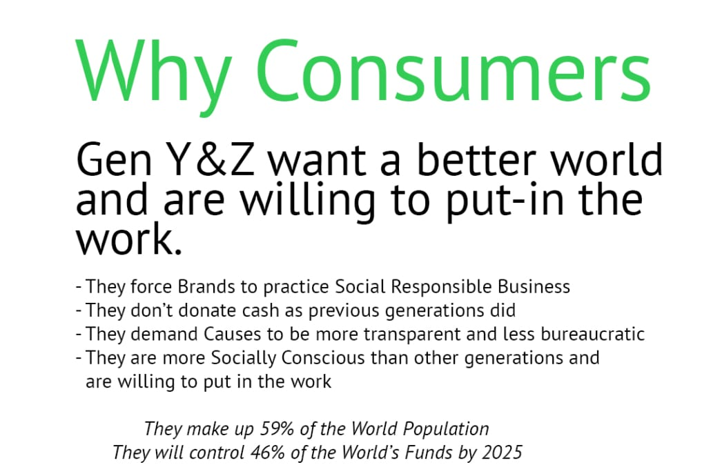 Gen Y &Z want a better world and are willing to put-in the work. - They force Brands to practice Social Responsible Business - They don't donate cash as previous generations did - They demand Causes to be more transparent and less bureaucratic - They are more Socially Conscious than other generations and are willing to put in the work They make up 59% of the World Population They will control 46% of the World's Funds by 2025