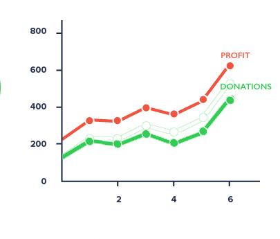 unique financials showing profit and donation