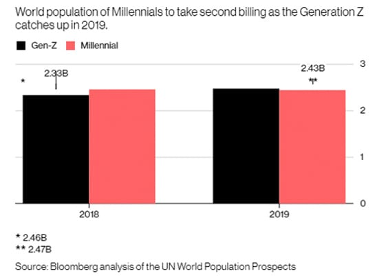world population of millennial to take second billing as the generation Z