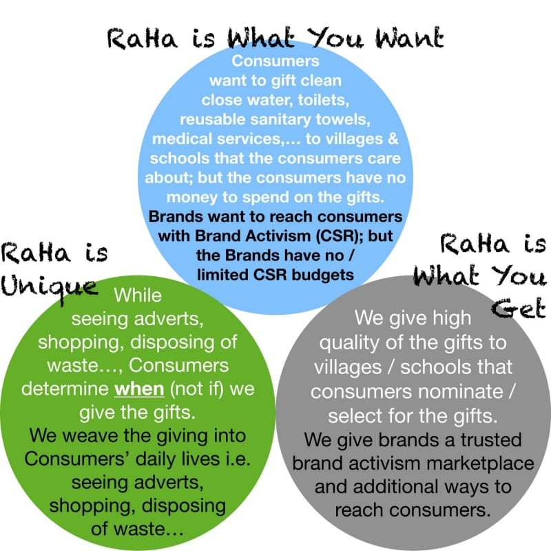RaHa is What You Want ––Consumers want to gift clean close water, toilets, reusable sanitary towels, medical services,… to villages & schools that the consumers care about; but the consumers have no money to spend on the gifts. Brands want to reach consumers with Brand Activism (CSR); but the Brands have no / limited CSR budgets ––RaHa is What You Get ––We give high quality of the gifts to villages / schools that consumers nominate / select for the gifts. We give brands a trusted brand activism marketplace and additional ways to reach consumers. ––RaHa is Unique ––While seeing adverts, shopping, disposing of waste…, Consumers determine when (not if) we give the gifts. We weave the giving into Consumers' daily lives i.e. seeing adverts, shopping, disposing of waste…