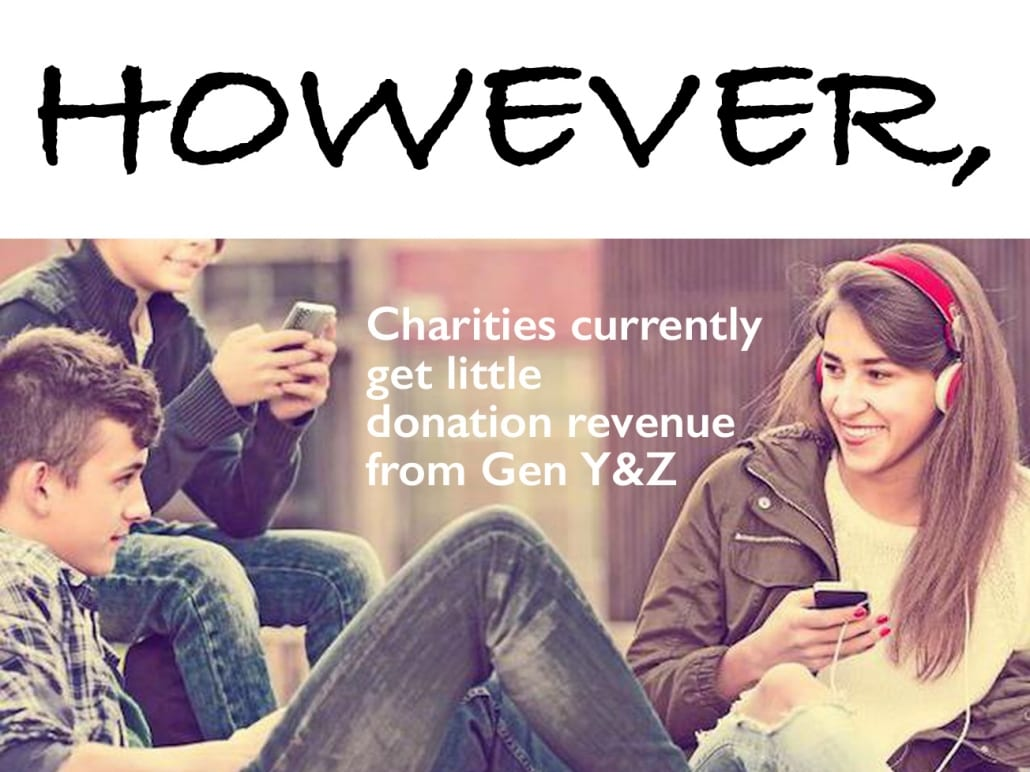 However, Gen Y & Z Give little to charities